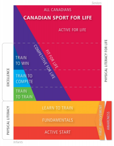 (Canadiansportforlife.ca, 2015)